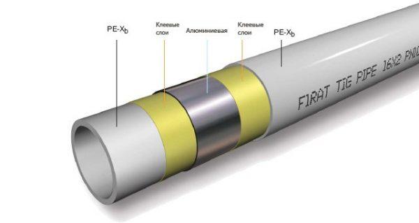 Металлопластиковая-труба-TIG-FIRAT-600x319